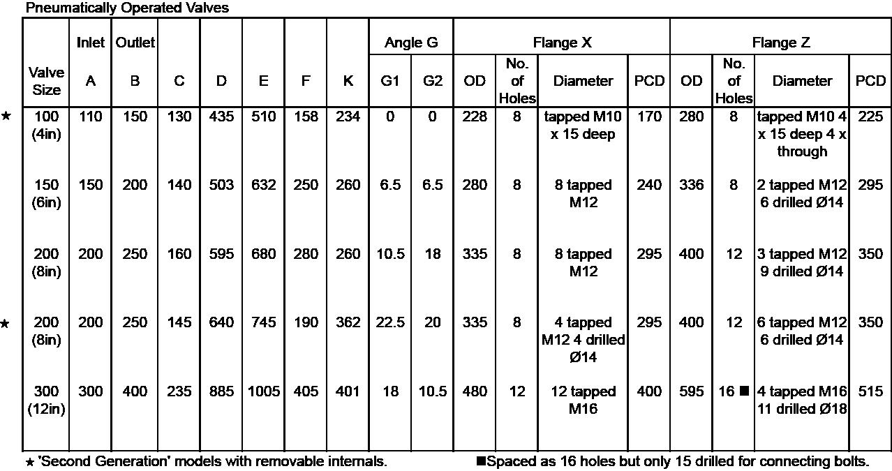 Pneumatic Valves Size Chart Kemutec