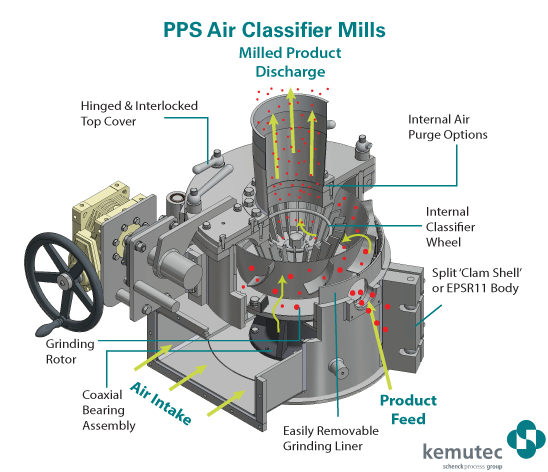 PPS Air Classifier Mills