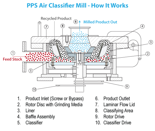 How Does a PPS Air Classifier Mill Work - Kemutec