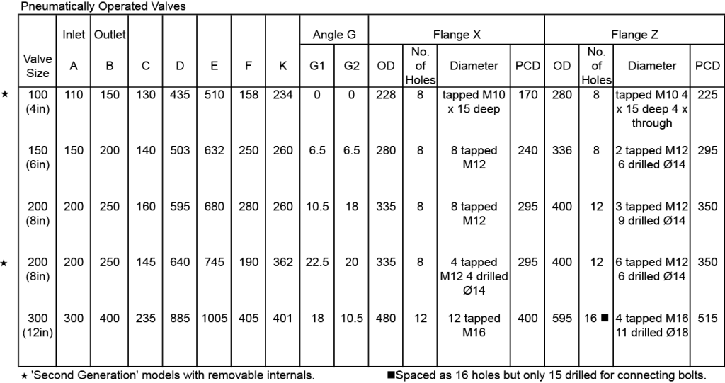 pneumatic valves size chart